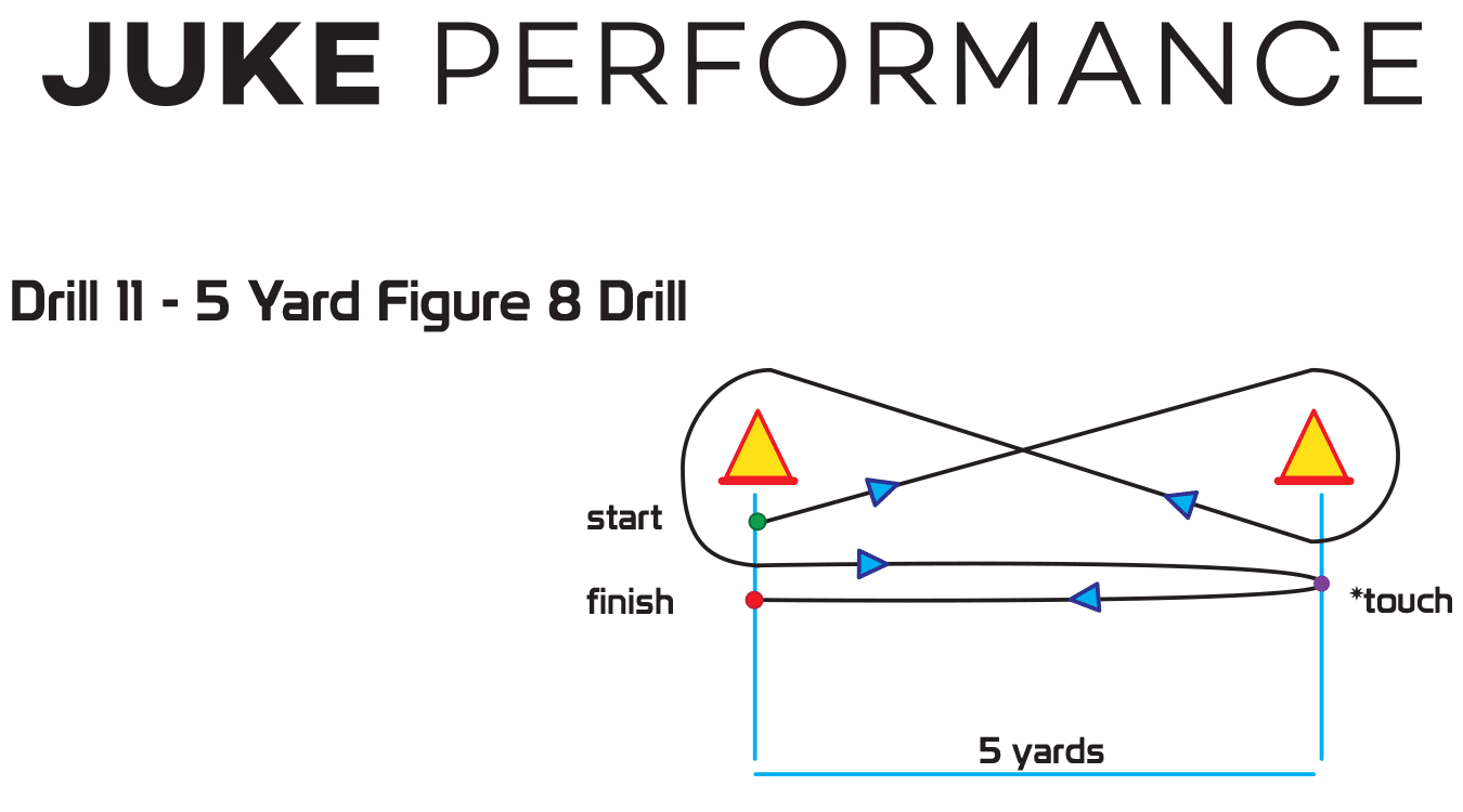 Cone Drills For Speed Training - Juke Performance